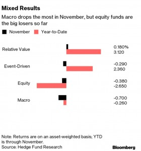 HedgeFund Return
